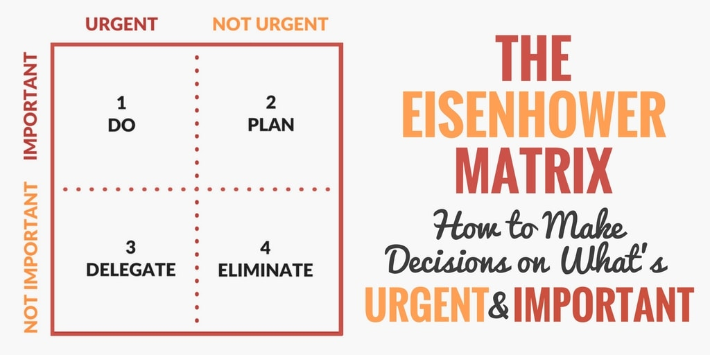 Eisenhowerjeva matrika za produktivnost prioritete