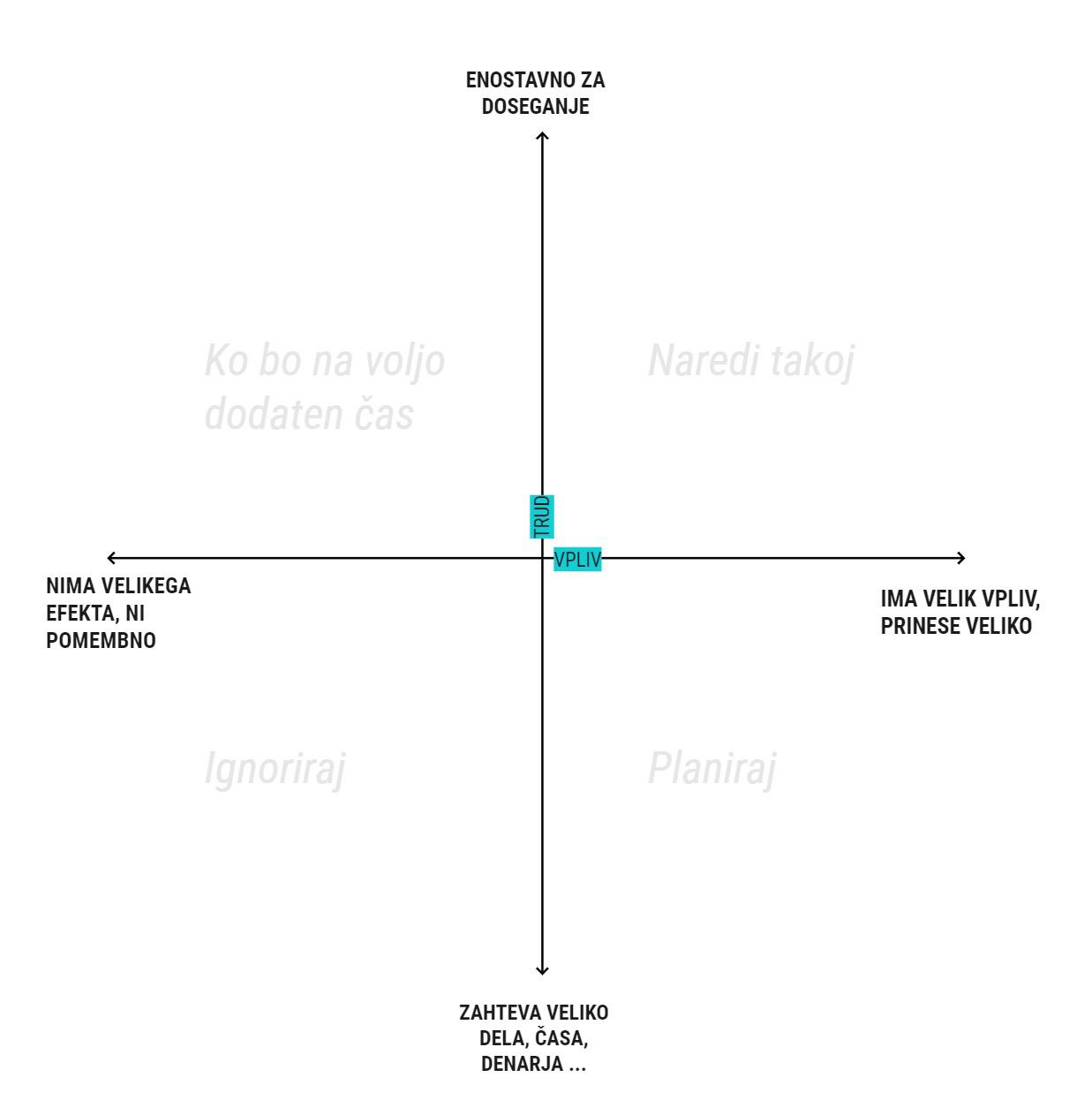 graf trud vpliv