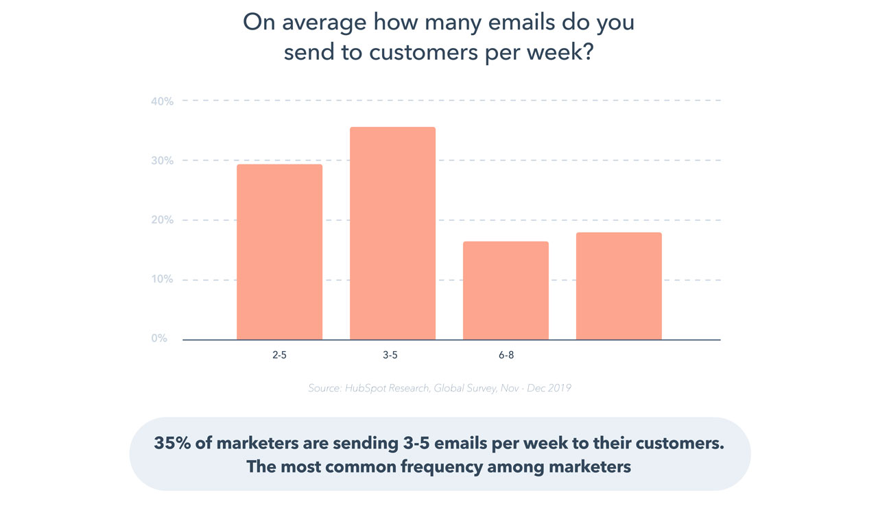 Kolikokrat pošiljati newsletter email marketing