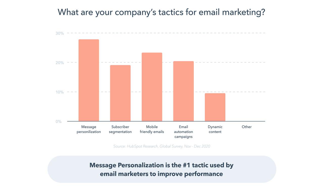 Personalizacija e-mail marketinga